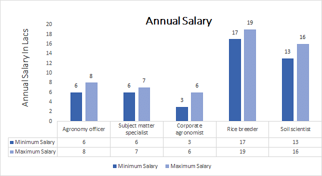 Bachelor of science [B.Sc.] (Agronomy) annual salary